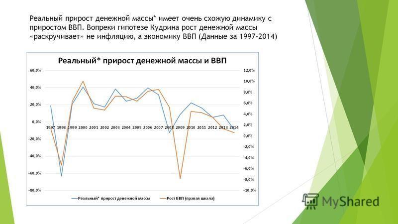 Реальный прирост денежной массы* имеет очень схожую динамику с приростом ВВП. Вопреки гипотезе Кудрина рост денежной массы «раскручивает» не инфляцию, а экономику ВВП (Данные за 1997-2014)