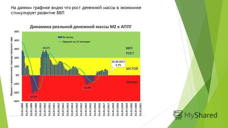 На данном графике видно что рост денежной массы в экономике стимулирует развитие ВВП