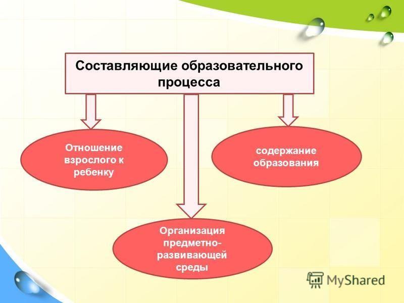Составляющие образовательного процесса Отношение взрослого к ребенку содержание образования Организация предметно- развивающей среды