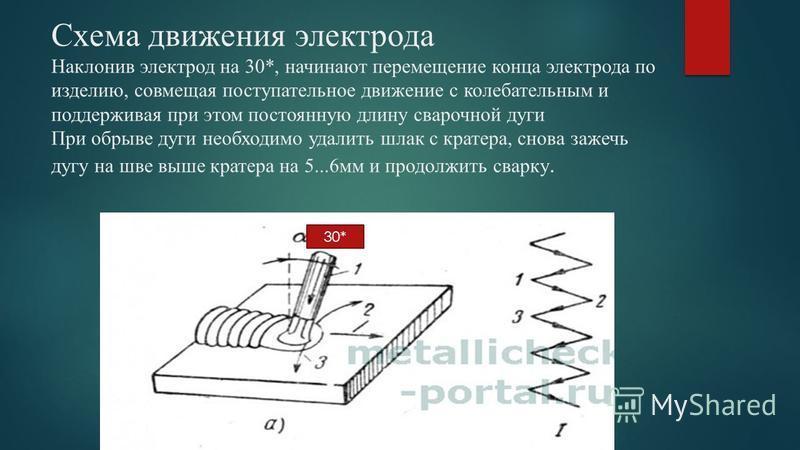 Схема движения электрода Наклонив электрод на 30*, начинают перемещение конца электрода по изделию, совмещая поступательное движение с колебательным и поддерживая при этом постоянную длину сварочной дуги При обрыве дуги необходимо удалить шлак с крат