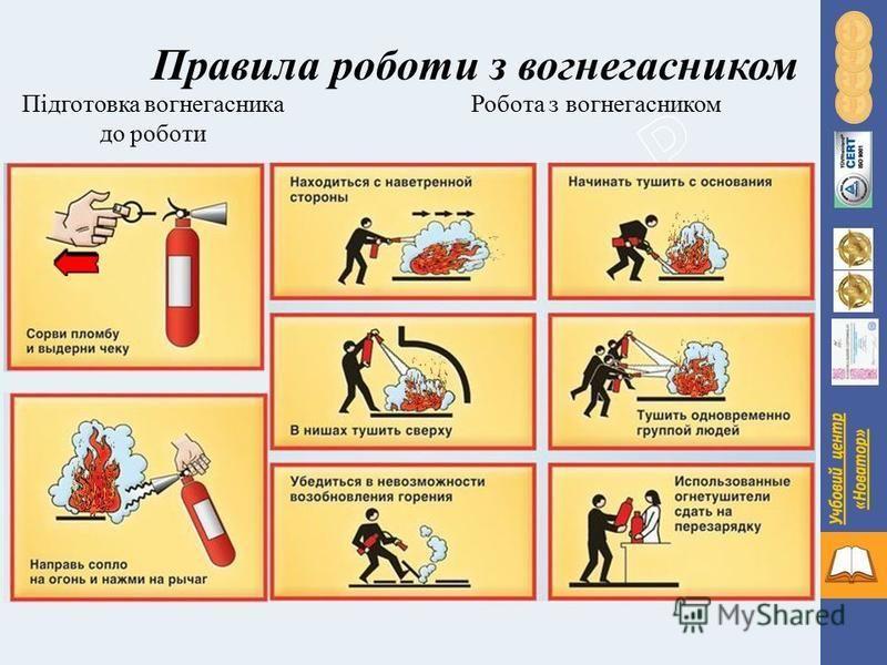 Правила роботи з вогнегасником Підготовка вогнегасника до роботи Робота з вогнегасником
