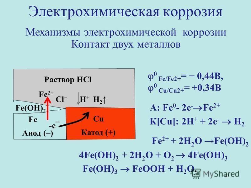 Раствор HCl Fe Анод (–) Cu Катод (+) -e¯ H 2 Cl Н + Fe 2+ Fe(OH) 2 К[Cu]: 2Н + + 2e - Н 2 А: Fe 0 - 2e - Fe 2+ 4Fe(OH) 2 + 2H 2 O + O 2 4Fe(OH) 3 Fe 2+ + 2H 2 O Fe(OH) 2 Fe(ОН) 3 FeOOH + Н 2 О. 0 Fe/Fe2+ = 0,44B, 0 Сu/Cu2+ = +0,34B Электрохимическая