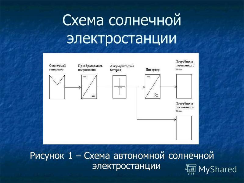 Схема солнечной электростанции Рисунок 1 – Схема автономной солнечной электростанции