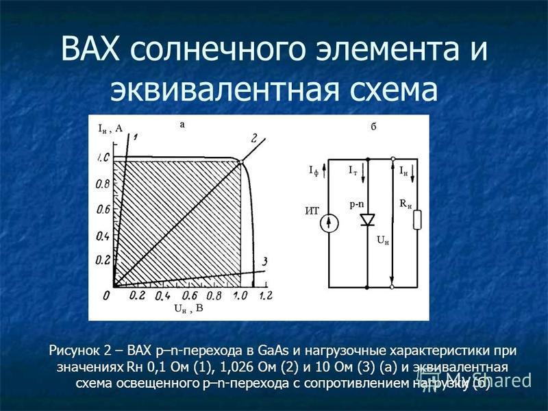 ВАХ солнечного элемента и эквивалентная схема Рисунок 2 – ВАХ p–n-перехода в GaAs и нагрузочные характеристики при значениях Rн 0,1 Ом (1), 1,026 Ом (2) и 10 Ом (3) (а) и эквивалентная схема освещенного p–n-перехода с сопротивлением нагрузки (б)