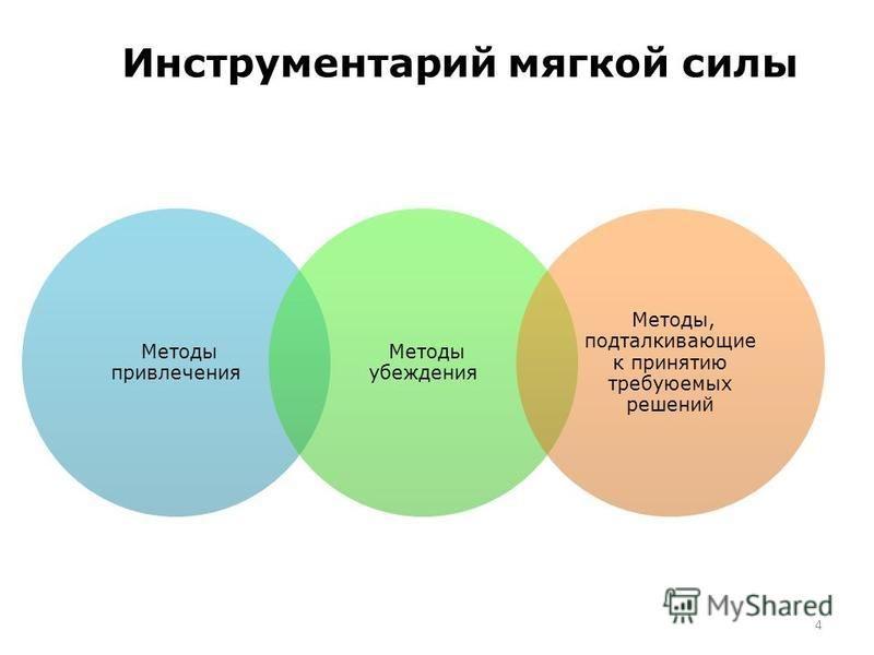 Инструментарий мягкой силы Методы привлечения Методы убеждения Методы, подталкивающие к принятию требуюемых решений 4