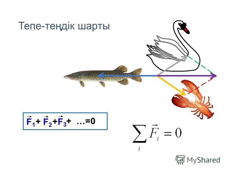 Тепе-теңдік шарты F1F1 F2F2 F3F3 + …=0 + +