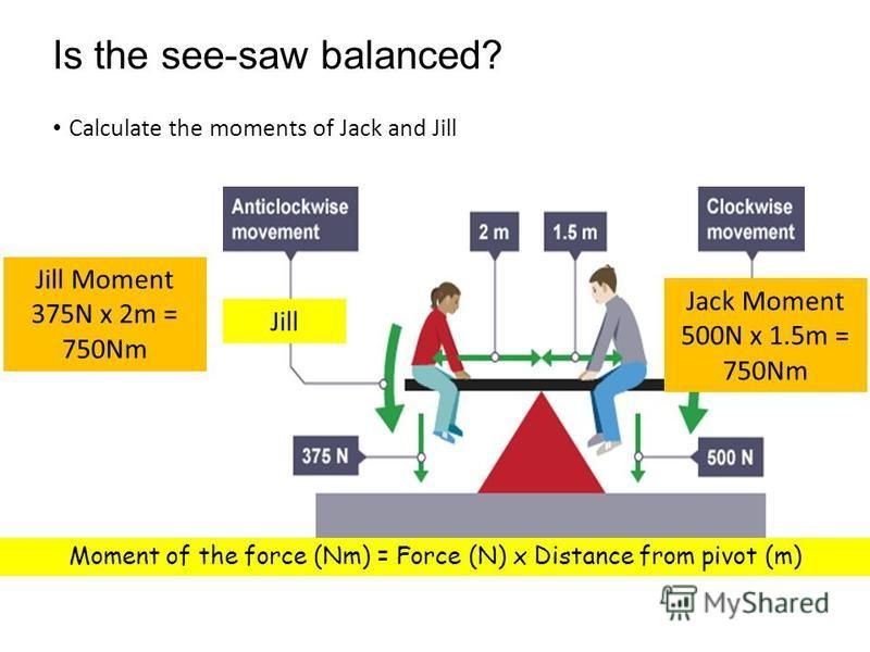 Is the see-saw balanced? Calculate the moments of Jack and Jill Jack Jill Jill Moment 375N x 2m = 750Nm Moment of the force (Nm) = Force (N) x Distance from pivot (m) Jack Moment 500N x 1.5m = 750Nm