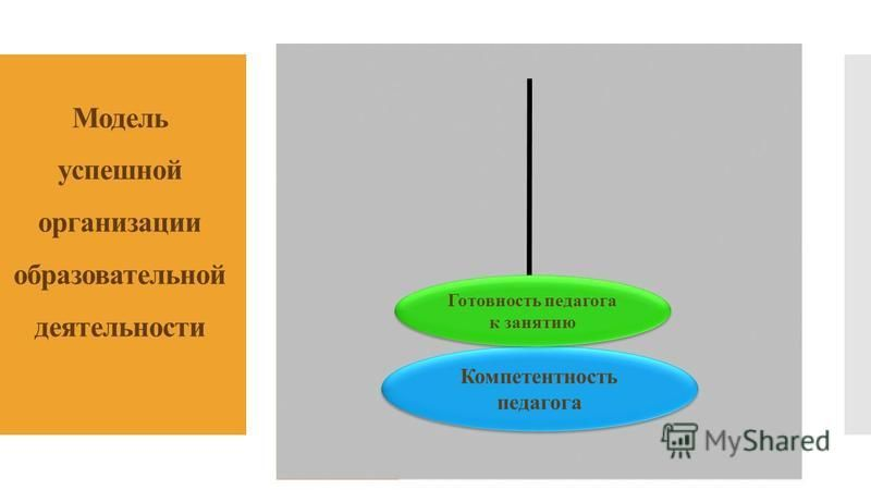 Модель успешной организации образовательной деятельности Компетентность педагога Готовность педагога к занятию