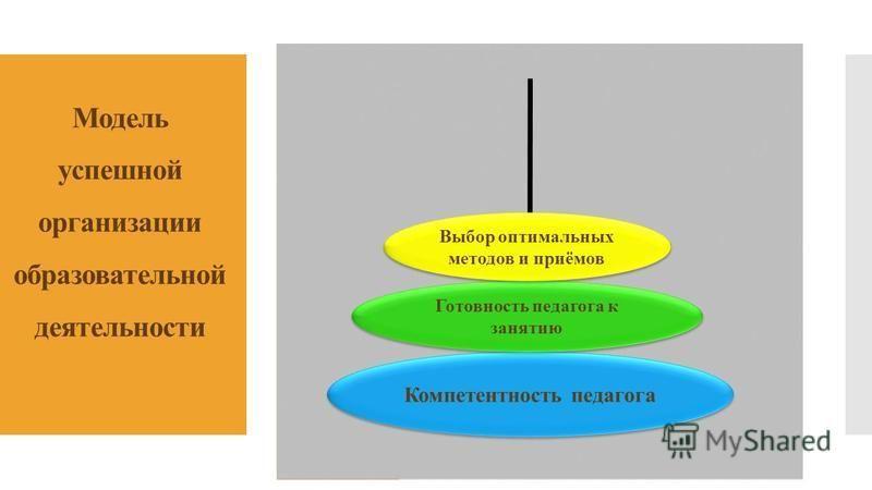 Модель успешной организации образовательной деятельности Компетентность педагога Готовность педагога к занятию Выбор оптимальных методов и приёмов