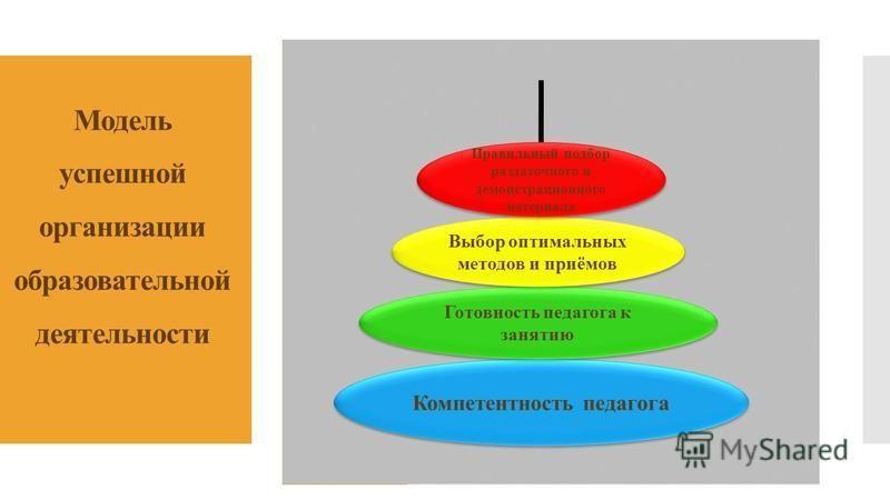 Модель успешной организации образовательной деятельности Компетентность педагога Готовность педагога к занятию Выбор оптимальных методов и приёмов Правильный подбор раздаточного и демонстрационного материала