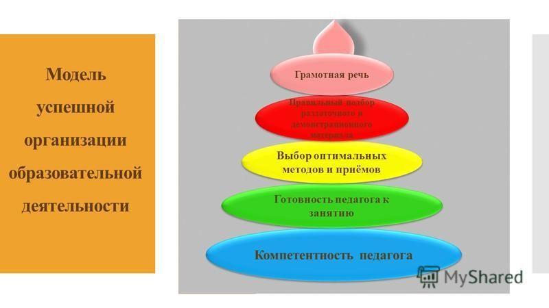 Модель успешной организации образовательной деятельности Компетентность педагога Готовность педагога к занятию Выбор оптимальных методов и приёмов Правильный подбор раздаточного и демонстрационного материала Грамотная речь