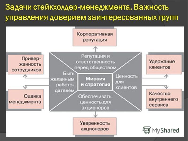 Задачи стейкхолдер-менеджмента. Важность управления доверием заинтересованных групп