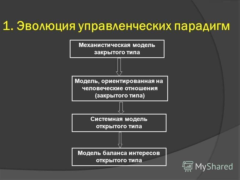 1. Эволюция управленческих парадигм Механистическая модель закрытого типа Модель, ориентированная на человеческие отношения (закрытого типа) Системная модель открытого типа Модель баланса интересов открытого типа