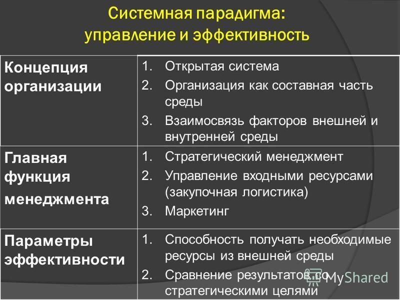 Системная парадигма: управление и эффективность Концепция организации 1. Открытая система 2. Организация как составная часть среды 3. Взаимосвязь факторов внешней и внутренней среды Главная функция менеджмента 1. Стратегический менеджмент 2. Управлен