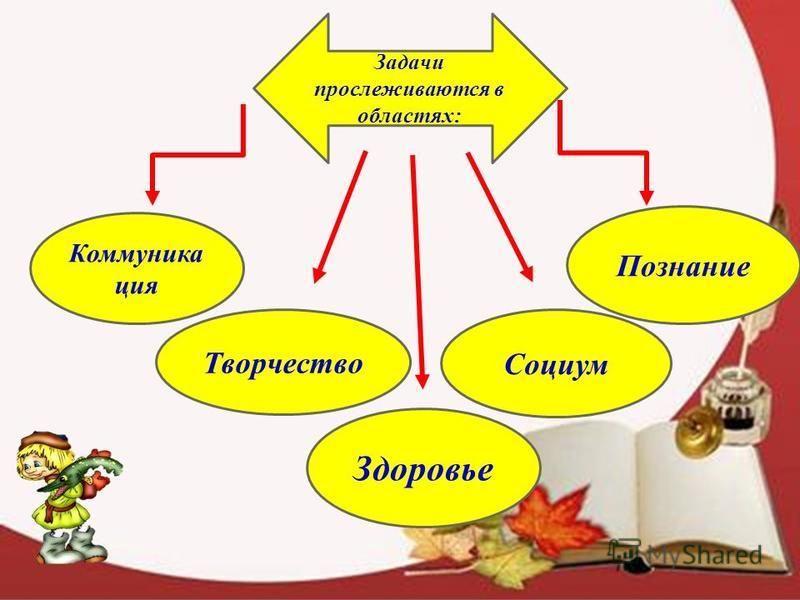 Задачи прослеживаются в областях: Познание Коммуника ция Социум Здоровье Творчество