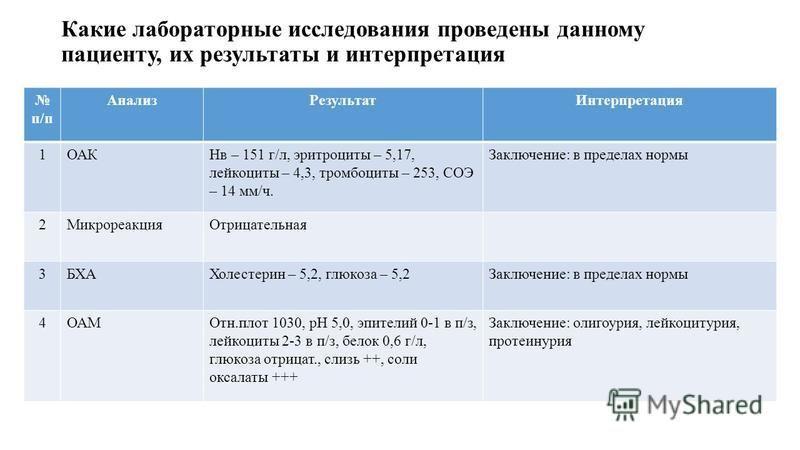 Какие лабораторные исследования проведены данному пациенту, их результаты и интерпретация п/п Анализ РезультатИнтерпретация 1ОАКНв – 151 г/л, эритроциты – 5,17, лейкоциты – 4,3, тромбоциты – 253, СОЭ – 14 мм/ч. Заключение: в пределах нормы 2Микрореак