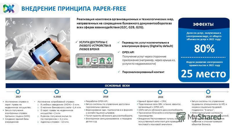 ВНЕДРЕНИЕ ПРИНЦИПА PAPER-FREE ОСНОВНЫЕ ВЕХИ Реализация комплекса организационных и технологических мер, направленных на сокращение бумажного документооборота во всех сферах взаимодействия (G2C, G2B, G2G). ЭФФЕКТЫ 80% Доля гос.услуг, полученных в элек