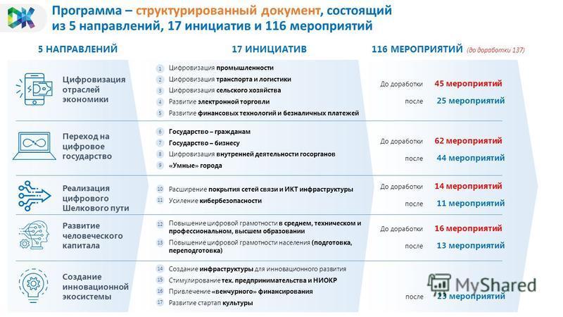 Программа – структурированный документ, состоящий из 5 направлений, 17 инициатив и 116 мероприятий 5 НАПРАВЛЕНИЙ17 ИНИЦИАТИВ116 МЕРОПРИЯТИЙ (до доработки 137) Создание инновационной экосистемы Реализация цифрового Шелкового пути Развитие человеческог