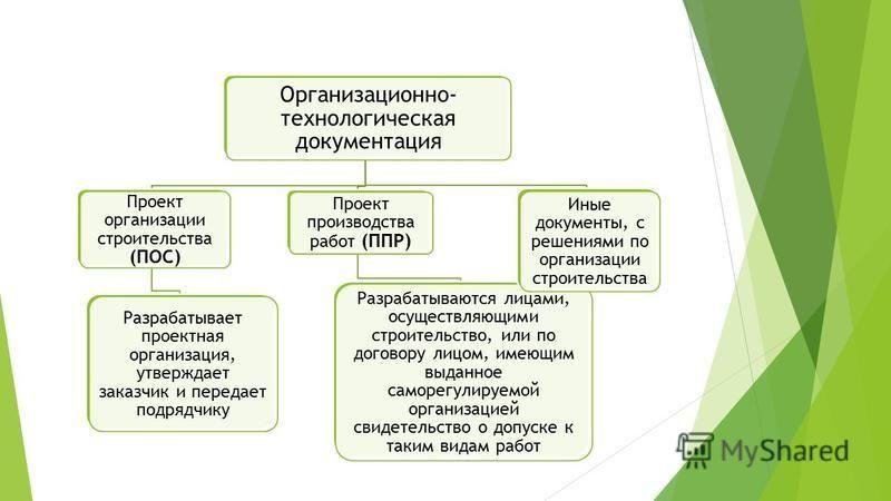 Организационно- технологическая документация Проект организации строительства (ПОС) Разрабатывает проектная организация, утверждает заказчик и передает подрядчику Проект производства работ (ППР) Разрабатываются лицами, осуществляющими строительство,