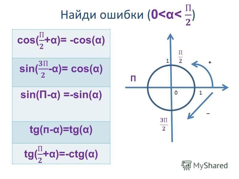 sin(П-α) =-sin(α) tg(п-α)=tg(α) П 01 1 + _