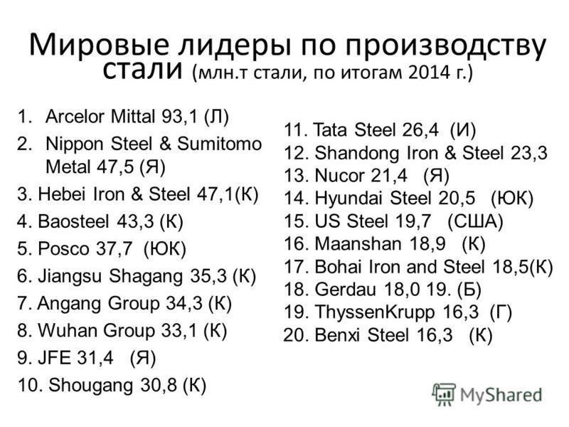 Добыча и запасы железной руды (2012 г) Страна Добыча, млн. т. Запасы, млрд.т. / % от общемировых Доля мировых запасов полезного железа, в % 1. Китай 1 30060 / 139 2.Австралия 52560 / 1314 3. Бразилия 37574 / 1618 4. Индия 24522 / н.д.н.д. 5. Россия 1
