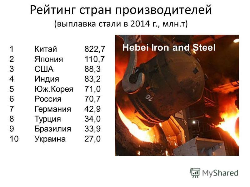 Мировые лидеры по производству стали (млн.т стали, по итогам 2014 г.) 1. Arcelor Mittal 93,1 (Л) 2. Nippon Steel & Sumitomo Metal 47,5 (Я) 3. Hebei Iron & Steel 47,1(К) 4. Baosteel 43,3 (К) 5. Posco 37,7 (ЮК) 6. Jiangsu Shagang 35,3 (К) 7. Angang Gro