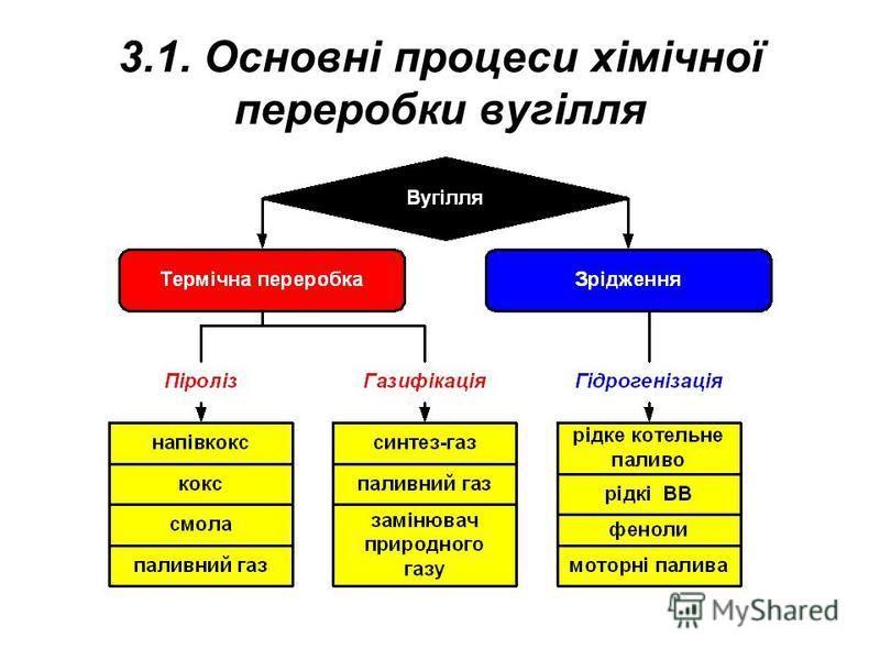 3.1. Основні процеси хімічної переробки вугілля
