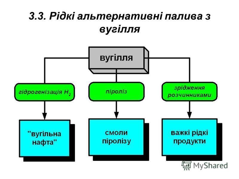 3.3. Рідкі альтернативні палива з вугілля
