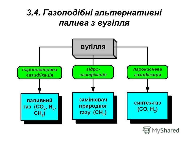 3.4. Газоподібні альтернативні палива з вугілля