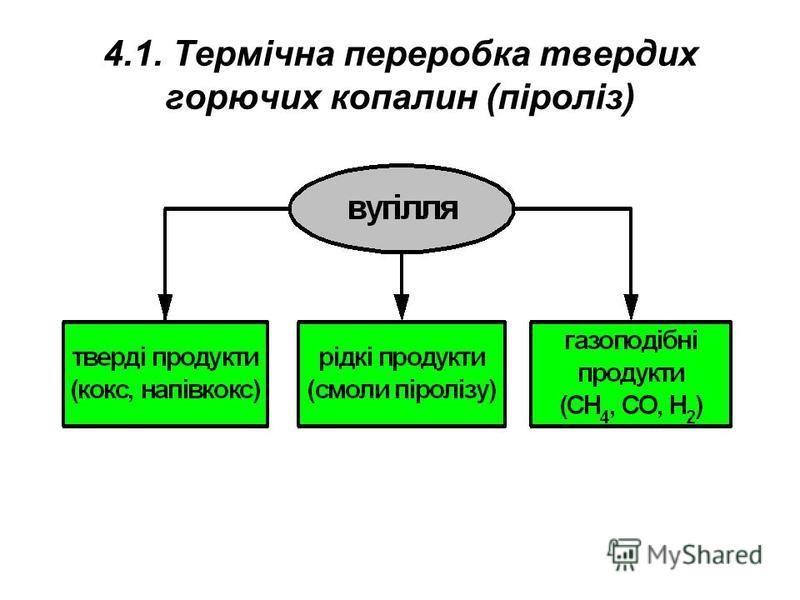 4.1. Термічна переробка твердих горючих копалин (піроліз)