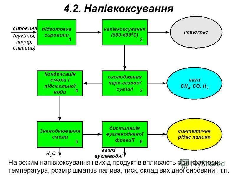 4.2. Напівкоксування На режим напівкоксування і вихід продуктів впливають різні фактори: температура, розмір шматків палива, тиск, склад вихідної сировини і т.п.