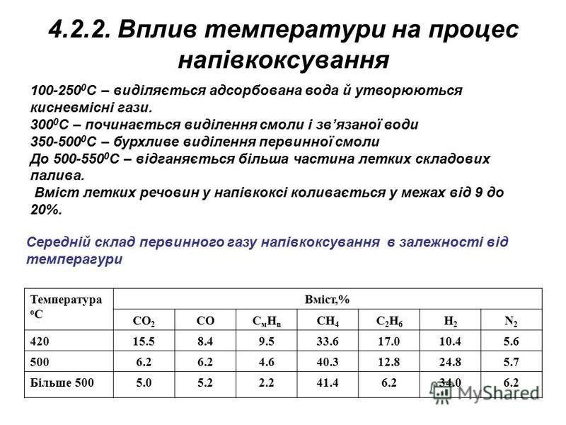 4.2.2. Вплив температури на процес напівкоксування Температура о С Вміст,% СО 2 СОСмНnСмНn CH 4 C2H6C2H6 H2H2 N2N2 42015.58.49.533.617.010.45.6 5006.2 4.640.312.824.85.7 Більше 5005.05.22.241.46.234.06.2 Середній склад первинного газу напівкоксування