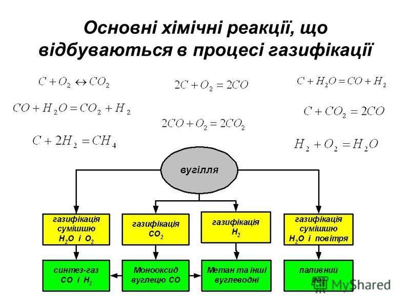 Основні хімічні реакції, що відбуваються в процесі газифікації