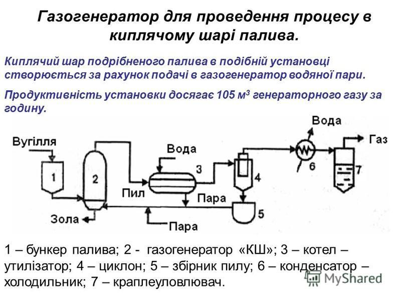 Газогенератор для проведення процесу в киплячому шарі палива. 1 – бункер палива; 2 - газогенератор «КШ»; 3 – котел – утилізатор; 4 – циклон; 5 – збірник пилу; 6 – конденсатор – холодильник; 7 – краплеуловлювач. Киплячий шар подрібненого палива в поді