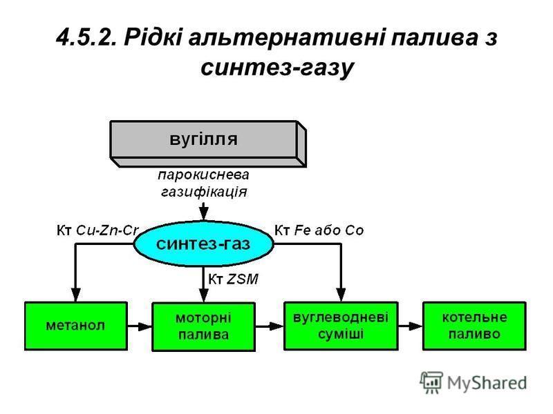 4.5.2. Рідкі альтернативні палива з синтез-газу