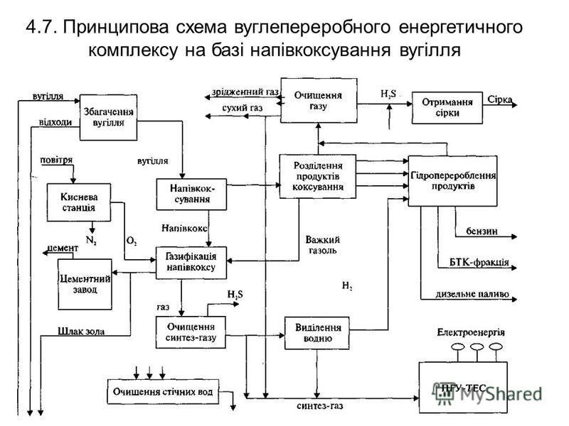 4.7. Принципова схема вуглепереробного енергетичного комплексу на базі напівкоксування вугілля