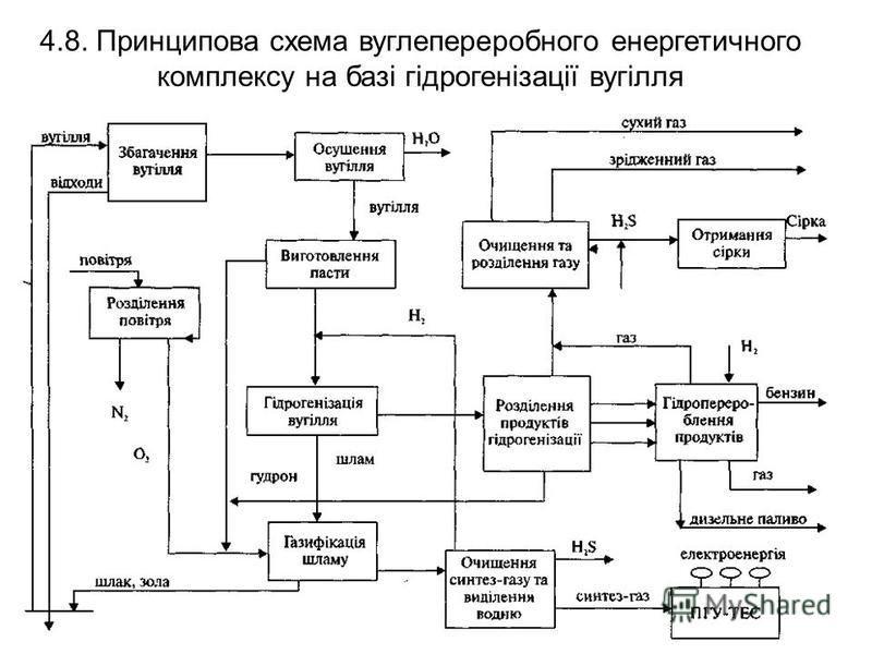 4.8. Принципова схема вуглепереробного енергетичного комплексу на базі гідрогенізації вугілля