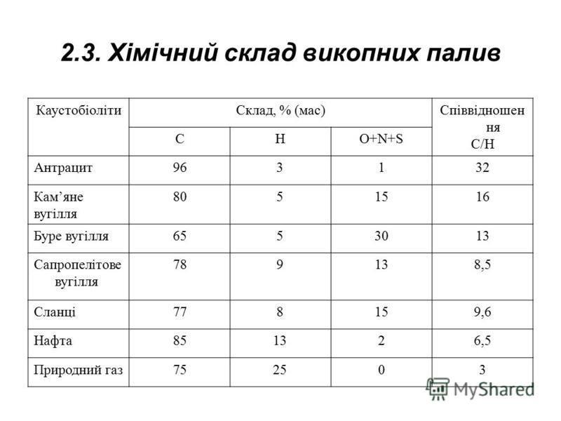 2.3. Хімічний склад викопних палив КаустобіолітиСклад, % (мас)Співвідношен ня С/Н CHO+N+S Антрацит963132 Камяне вугілля 8051516 Буре вугілля6553013 Сапропелітове вугілля 789138,5 Сланці778159,6 Нафта851326,5 Природний газ752503