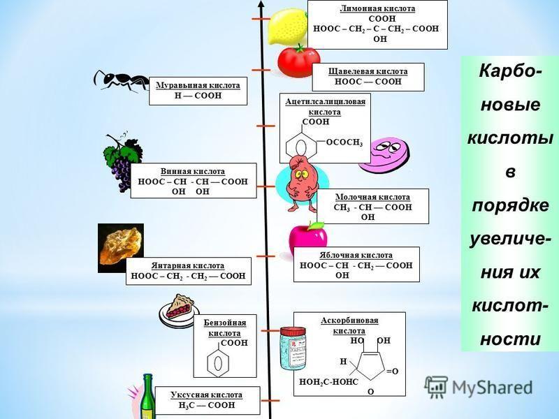 Лимонная кислота COOH HOOC – CH 2 – C – CH 2 – COOH OH Щавелевая кислота HOOC –– COOH Муравьиная кислота Н –– COOH Ацетилсалицилнновая кислота СООН ОСОСН 3 Винная кислота HOOC – СН - СН –– COOH ОН ОН Молочная кислота СН 3 - СН –– COOH ОН Яблочная кис
