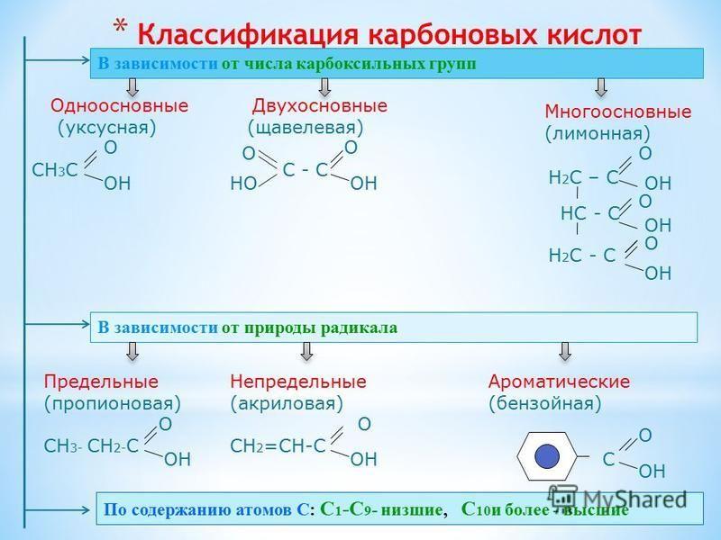 * Классификация карбоновых кислот В зависимости от числа карбоксильных групп Одноосновные Двухосновные (уксусная) (щавелевая) СН 3 С С - С О ОН Многоосновные (лимонная) О ОН О НО Н 2 С – С О ОН НС - С О ОН Н 2 С - С О ОН В зависимости от природы ради