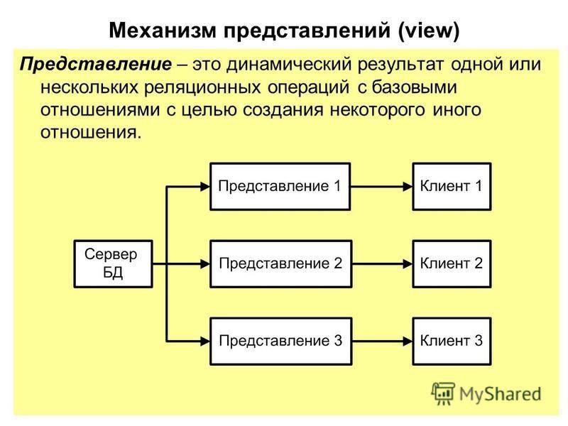 Представление – это динамический результат одной или нескольких реляционных операций с базовыми отношениями с целью создания некоторого иного отношения. Механизм представлений (view)
