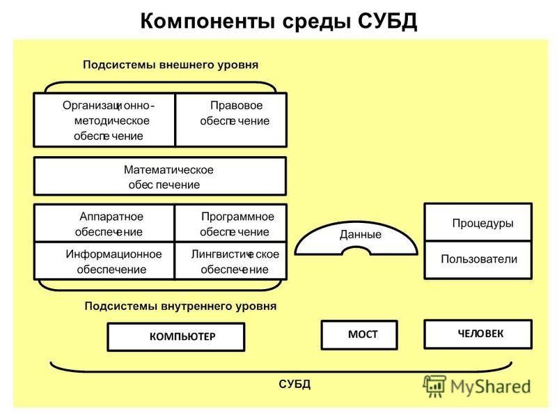 Компоненты среды СУБД