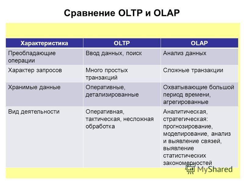 Сравнение OLTP и OLAP ХарактеристикаOLTPOLAP Преобладающие операции Ввод данных, поиск Анализ данных Характер запросов Много простых транзакций Сложные транзакции Хранимые данные Оперативные, детализированные Охватывающие большой период времени, агре