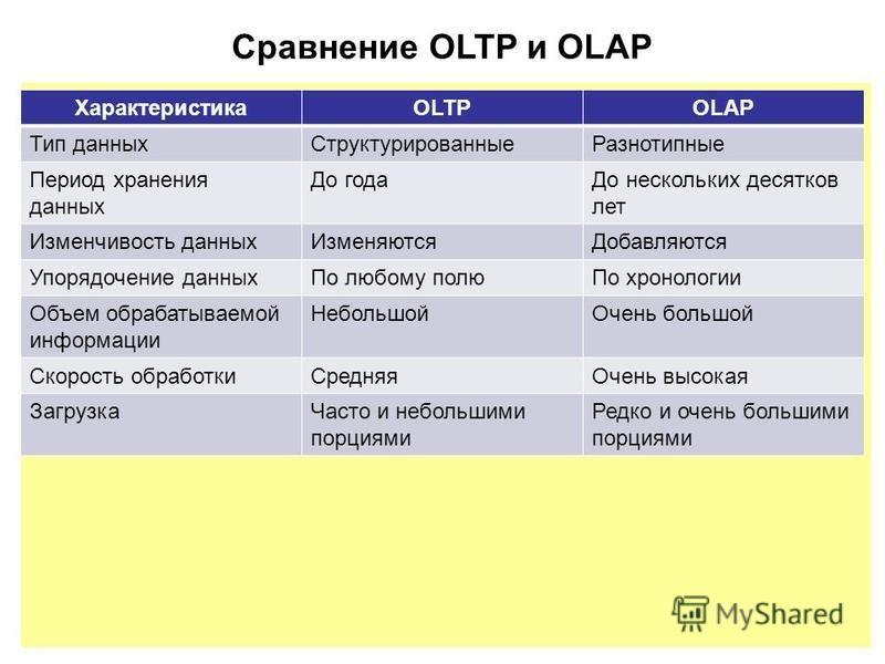 Сравнение OLTP и OLAP ХарактеристикаOLTPOLAP Тип данных СтруктурированныеРазнотипные Период хранения данных До года До нескольких десятков лет Изменчивость данных ИзменяютсяДобавляются Упорядочение данных По любому полю По хронологии Объем обрабатыва