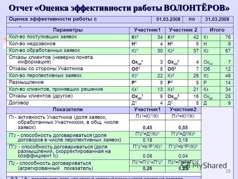 19 Оценка эффективности работы с 01.03.2008 по 31.03.2008 Параметры Участник 1Участник 2Итого Кол-во поступивших заявок К11К11 34К12К12 42К1К1 76 Кол-во недозвонов Н1Н1 4Н2Н2 5Н9 Кол-во обработанных заявок К21К21 30К22К22 37К2К2 67 Отказы клиентов (н