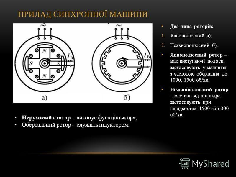 ПРИЛАД СИНХРОННОЇ МАШИНИ Два типа роторів: 1.Явнополюсний а); 2.Неявнополюсний б). Явнополюсний ротор – має виступаючі полоси, застосовують у машинах з частотою обертання до 1000, 1500 об/хв. Неявнополюсний ротор – має вигляд циліндра, застосовують п