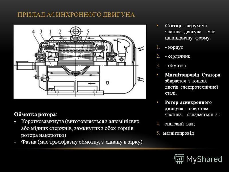 ПРИЛАД АСИНХРОННОГО ДВИГУНА Статор - нерухома частина двигуна – має циліндричну форму. 1.- корпус 2.- сердечник 3.- обмотка Магнітопровід Статора збираєтся з тонких листів електротехнічної сталі. Ротор асинхронного двигуна - обертова частина - склада