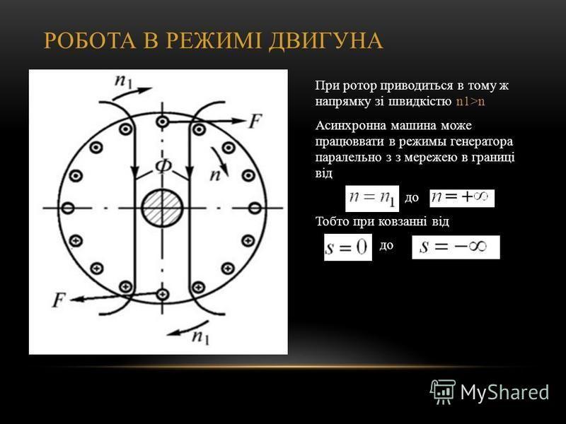 РОБОТА В РЕЖИМІ ДВИГУНА При ротор приводиться в тому ж напрямку зі швидкістю n1>n Асинхронна машина може працюввати в режимы генератора паралельно з з мережею в границі від до Тобто при ковзанні від до