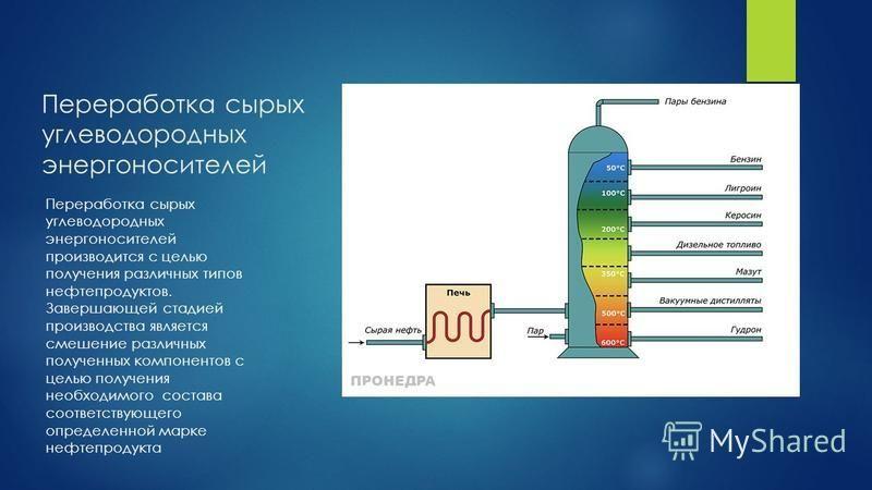 Переработка сырых углеводородных энергоносителей Переработка сырых углеводородных энергоносителей производится с целью получения различных типов нефтепродуктов. Завершающей стадией производства является смешение различных полученных компонентов с цел