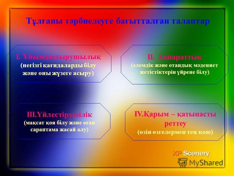 Тұлғаны тәрбиелеуге бағытталған талаптар І. Ұйымдастырушылық (негізгі қағидаларды білу және оны жүзеге асыру) ІV.Қарым – қатынасты реттеу (өзін өзгелермен тең қою) ІІІ.Үйлестірушілік (мақсат қоя білу және оған сараптама жасайттт алу) ІІ. Ақпараттық (